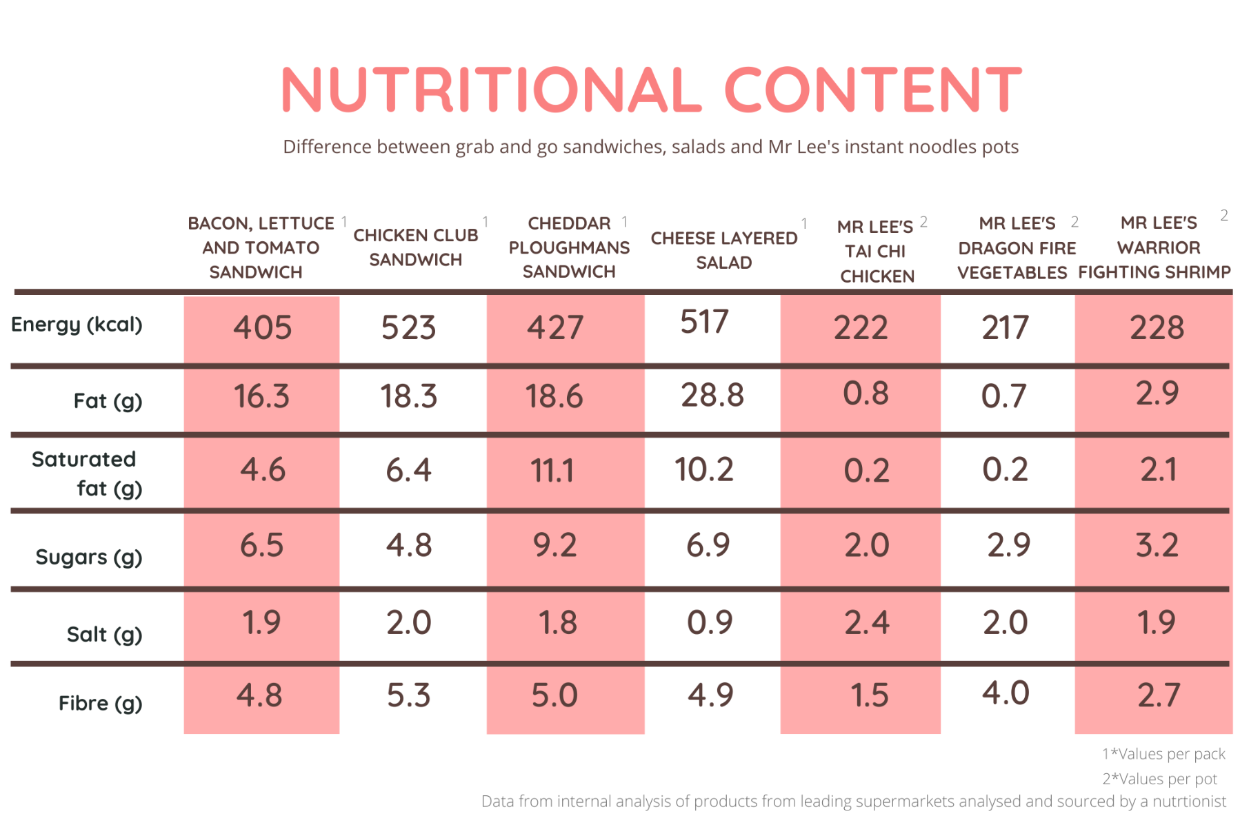 Nutritional value comparison between sandwiches, salads and instant noodles