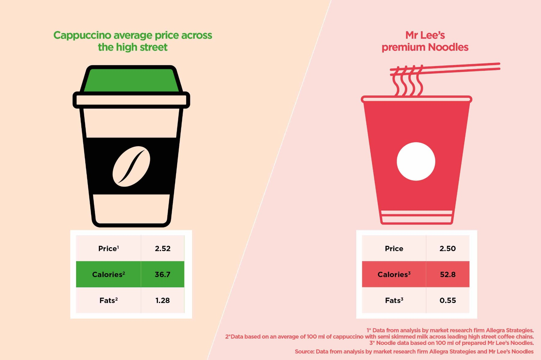 Comparison between average takeaway coffee and Mr Lee's premium noodles