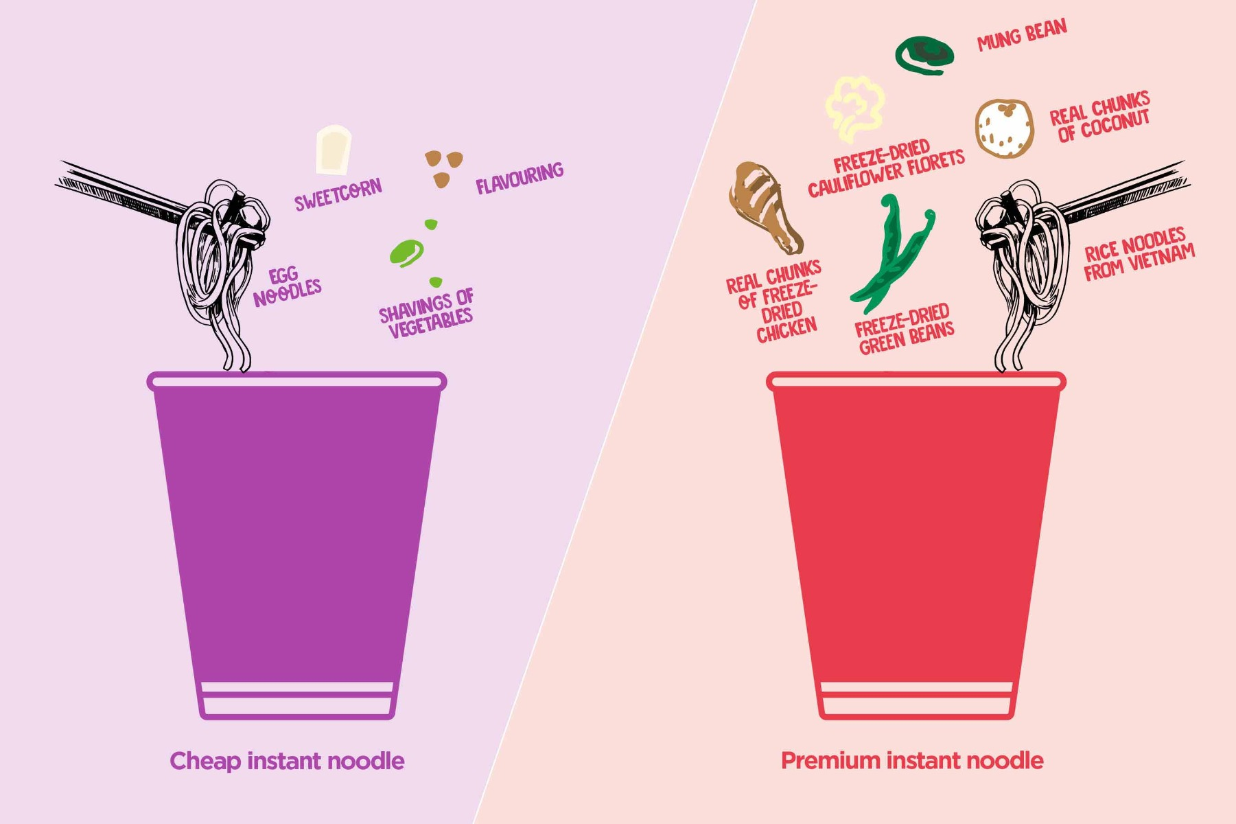 Difference between quantities of ingredients in cheap instant noodles and premium instant noodles